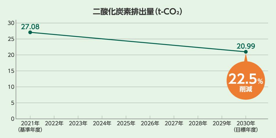 二酸化炭素排出量